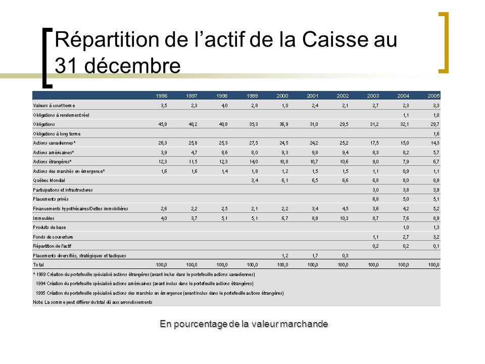 Répartition de lactif de la Caisse au 31 décembre En pourcentage de la valeur marchande