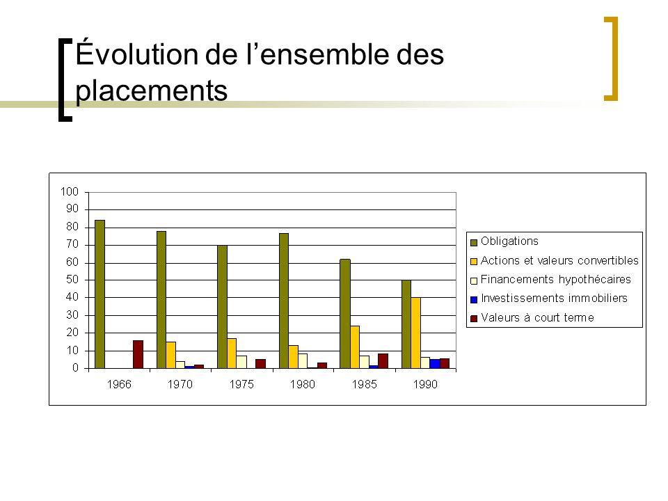 Évolution des placements dans lactif net depuis 1966 Au 31 décembre Coût – en pourcentage