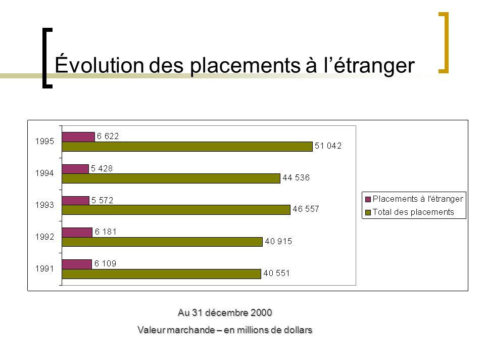 Répartition de lactif Au 31 décembre 1995 Valeur marchande – en pourcentage