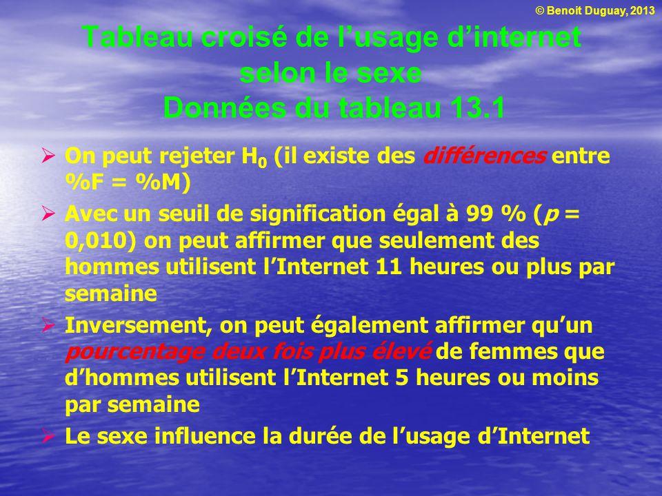 © Benoit Duguay, 2013 Tableau croisé de lusage dinternet selon le sexe Données du tableau 13.1 On peut rejeter H 0 (il existe des différences entre %F = %M) Avec un seuil de signification égal à 99 % (p = 0,010) on peut affirmer que seulement des hommes utilisent lInternet 11 heures ou plus par semaine Inversement, on peut également affirmer quun pourcentage deux fois plus élevé de femmes que dhommes utilisent lInternet 5 heures ou moins par semaine Le sexe influence la durée de lusage dInternet