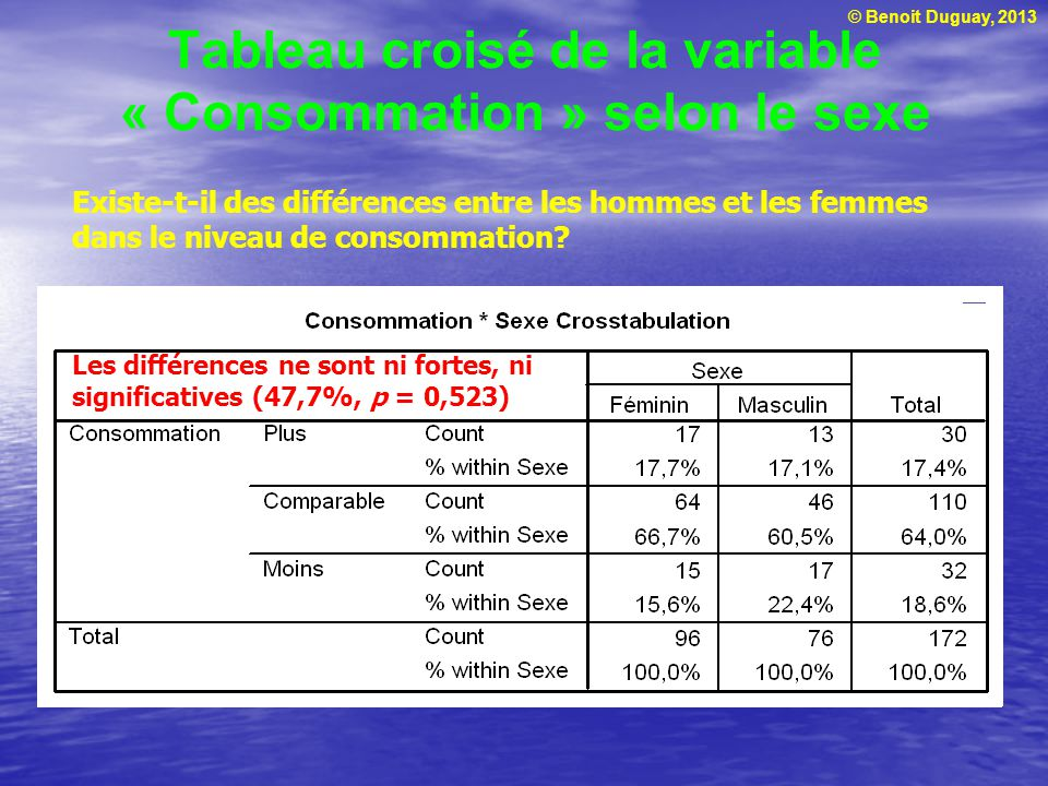 © Benoit Duguay, 2013 Tableau croisé de la variable « Consommation » selon le sexe Les différences ne sont ni fortes, ni significatives (47,7%, p = 0,523) Existe-t-il des différences entre les hommes et les femmes dans le niveau de consommation