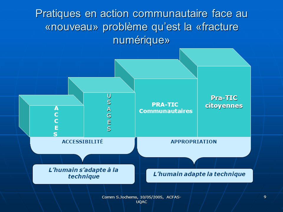 Comm S.Jochems, 10/05/2005, ACFAS- UQAC 9 Pratiques en action communautaire face au «nouveau» problème quest la «fracture numérique» Pra-TICcitoyennes PRA-TIC Communautaires USAGES ACCESACCES ACCESSIBILITÉAPPROPRIATION Lhumain sadapte à la technique Lhumain adapte la technique