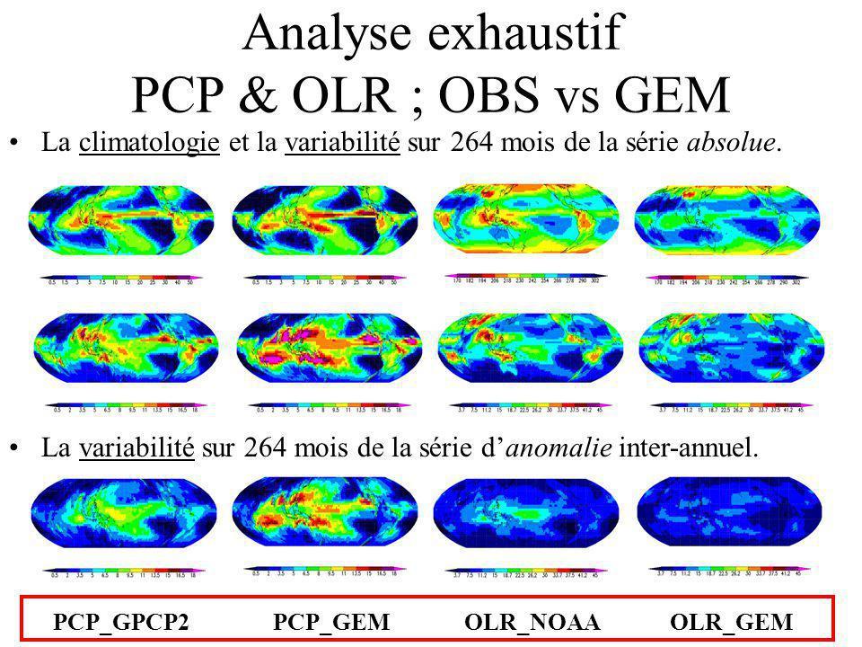 Analyse exhaustif PCP & OLR ; OBS vs GEM La climatologie et la variabilité sur 264 mois de la série absolue.