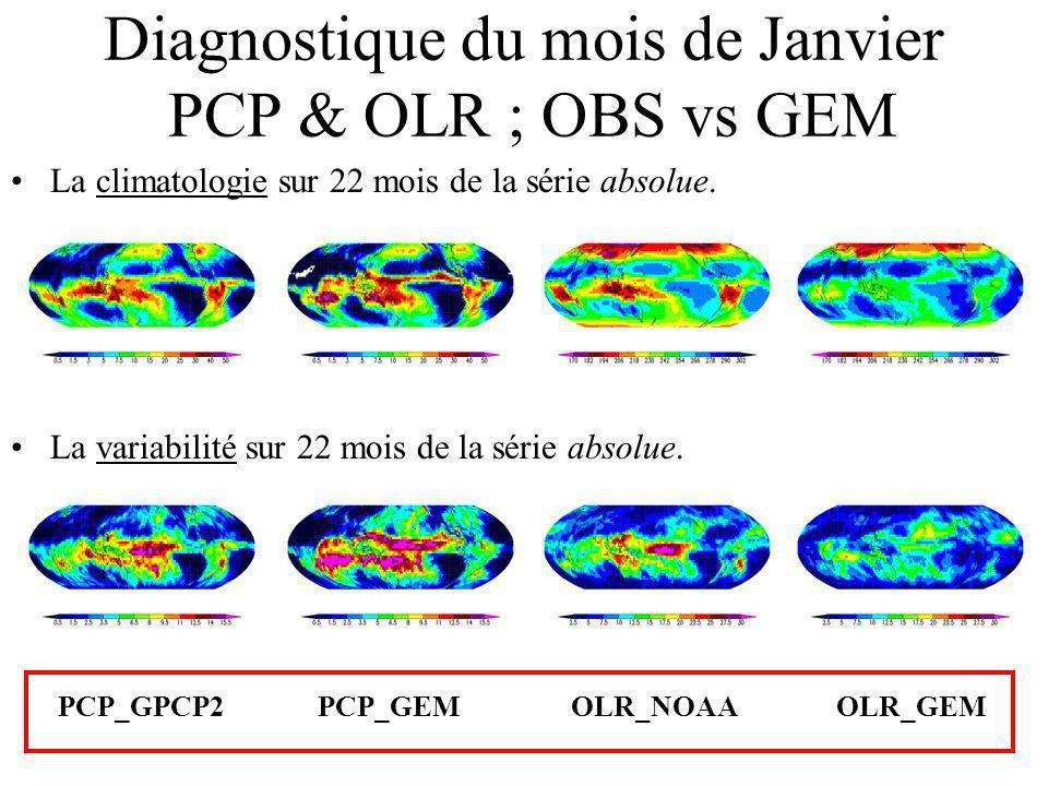 Diagnostique du mois de Janvier PCP & OLR ; OBS vs GEM La variabilité sur 22 mois de la série absolue.