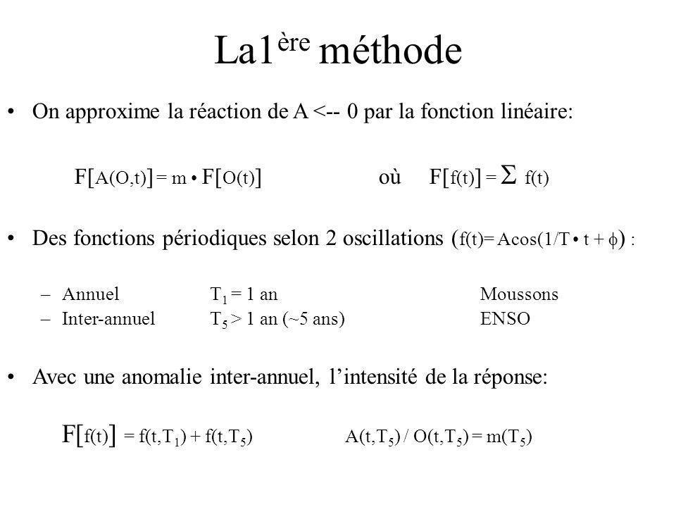 La1 ère méthode On approxime la réaction de A <-- 0 par la fonction linéaire: F[ A(O,t) ] = m F[ O(t) ] où F[ f(t) ] = f(t) Des fonctions périodiques selon 2 oscillations ( f(t)= Acos(1/T t + ) : –AnnuelT 1 = 1 anMoussons –Inter-annuel T 5 > 1 an (~5 ans)ENSO Avec une anomalie inter-annuel, lintensité de la réponse: F[ f(t) ] = f(t,T 1 ) + f(t,T 5 )A(t,T 5 ) / O(t,T 5 ) = m(T 5 )