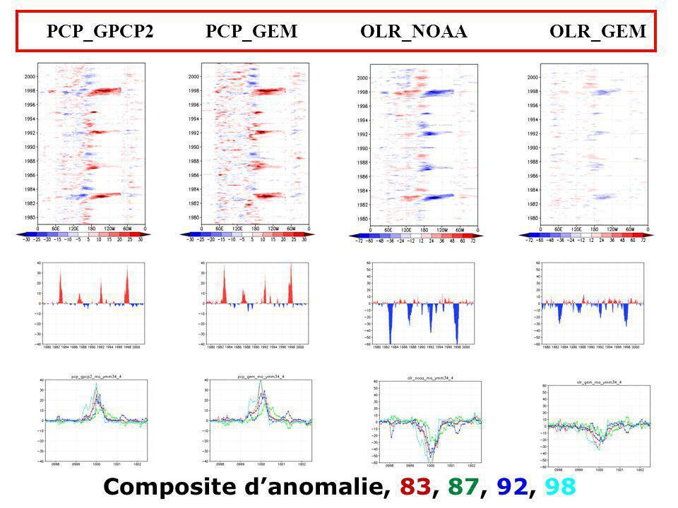 Composite danomalie, 83, 87, 92, 98 PCP_GPCP2 PCP_GEM OLR_NOAA OLR_GEM