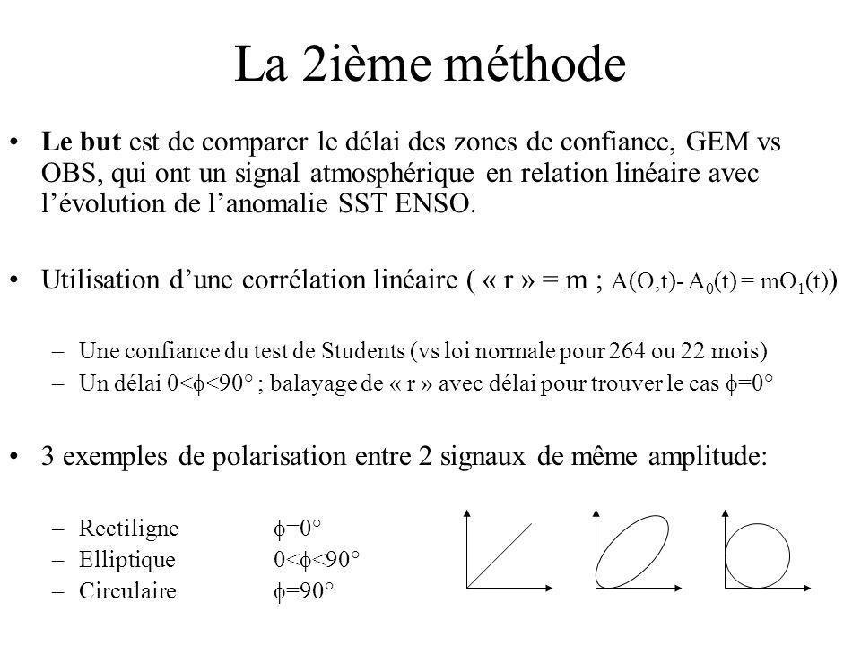 Le but est de comparer le délai des zones de confiance, GEM vs OBS, qui ont un signal atmosphérique en relation linéaire avec lévolution de lanomalie SST ENSO.