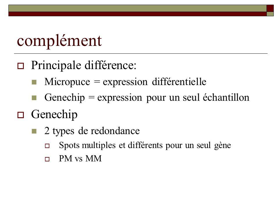 complément Principale différence: Micropuce = expression différentielle Genechip = expression pour un seul échantillon Genechip 2 types de redondance