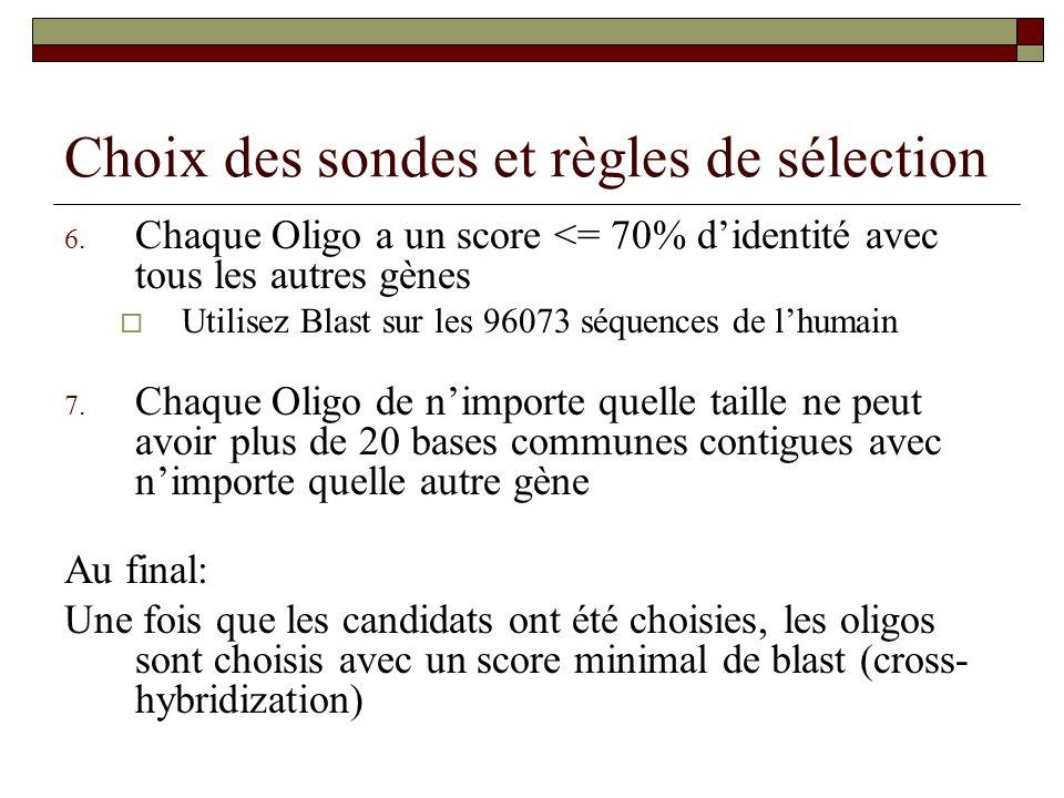 Choix des sondes et règles de sélection 6. Chaque Oligo a un score <= 70% didentité avec tous les autres gènes Utilisez Blast sur les 96073 séquences