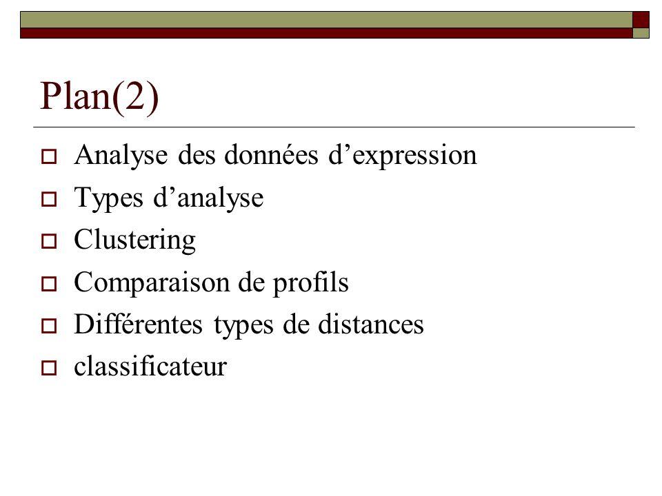 Plan(2) Analyse des données dexpression Types danalyse Clustering Comparaison de profils Différentes types de distances classificateur