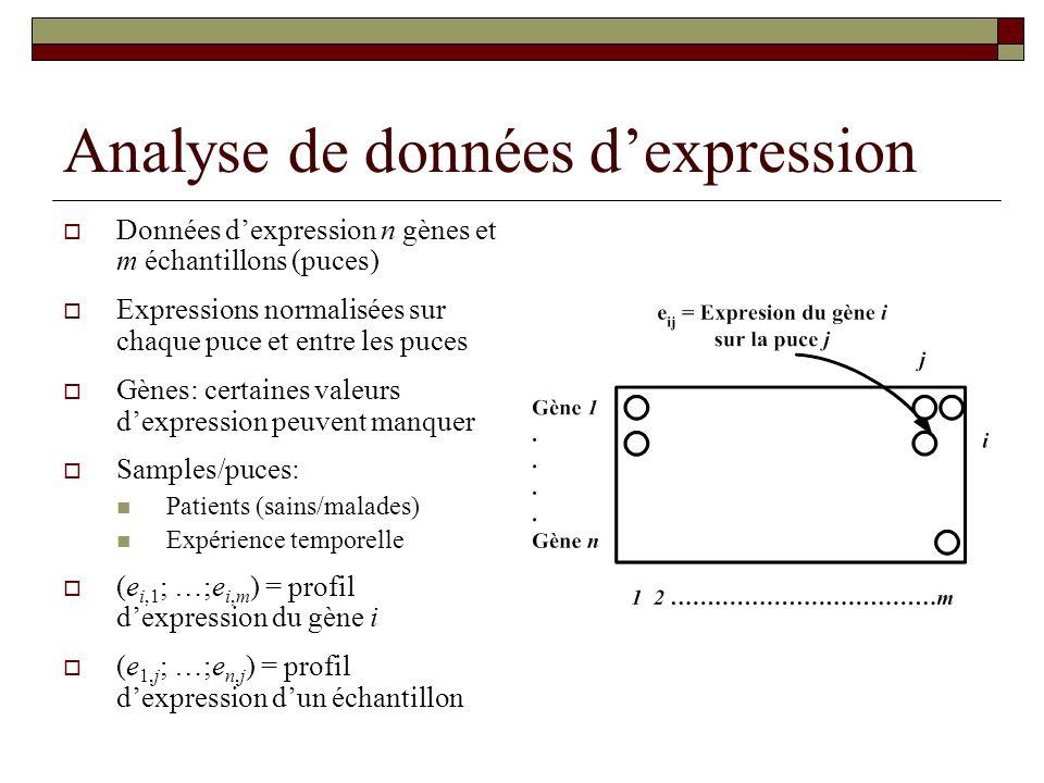 Analyse de données dexpression Données dexpression n gènes et m échantillons (puces) Expressions normalisées sur chaque puce et entre les puces Gènes: