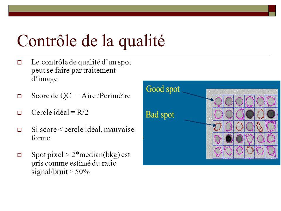 Contrôle de la qualité Le contrôle de qualité dun spot peut se faire par traitement dimage Score de QC = Aire /Perimètre Cercle idéal = R/2 Si score <