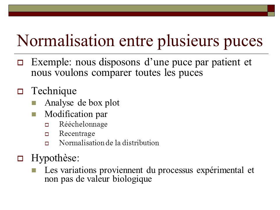 Normalisation entre plusieurs puces Exemple: nous disposons dune puce par patient et nous voulons comparer toutes les puces Technique Analyse de box p