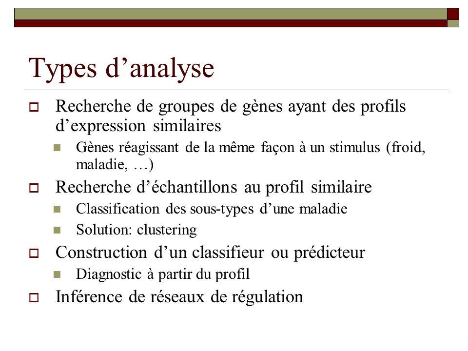 Types danalyse Recherche de groupes de gènes ayant des profils dexpression similaires Gènes réagissant de la même façon à un stimulus (froid, maladie,