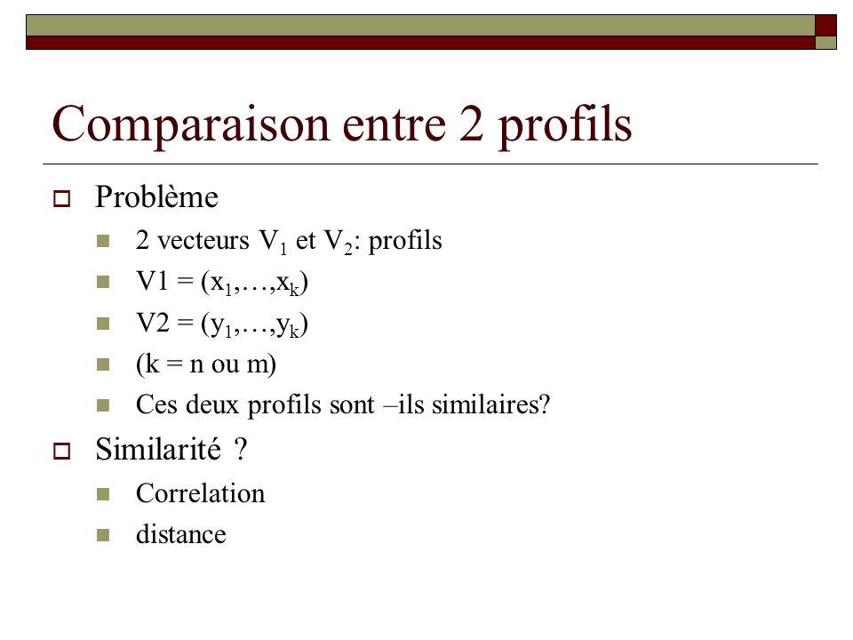 Comparaison entre 2 profils Problème 2 vecteurs V 1 et V 2 : profils V1 = (x 1,…,x k ) V2 = (y 1,…,y k ) (k = n ou m) Ces deux profils sont –ils simil