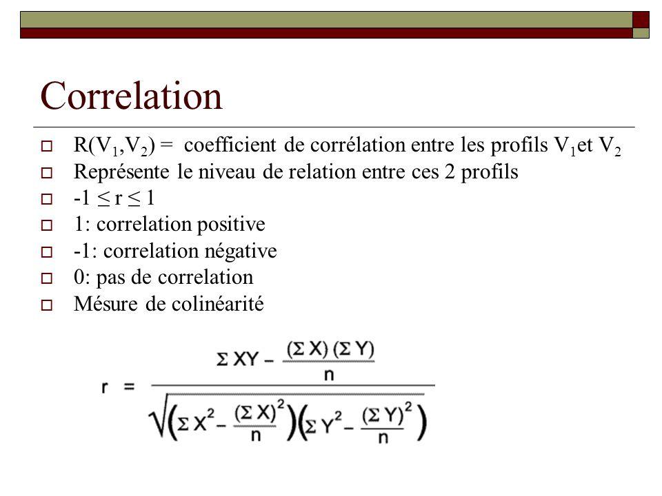 Correlation R(V 1,V 2 ) = coefficient de corrélation entre les profils V 1 et V 2 Représente le niveau de relation entre ces 2 profils -1 r 1 1: corre