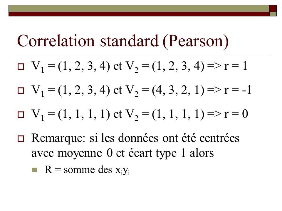 Correlation standard (Pearson) V 1 = (1, 2, 3, 4) et V 2 = (1, 2, 3, 4) => r = 1 V 1 = (1, 2, 3, 4) et V 2 = (4, 3, 2, 1) => r = -1 V 1 = (1, 1, 1, 1)