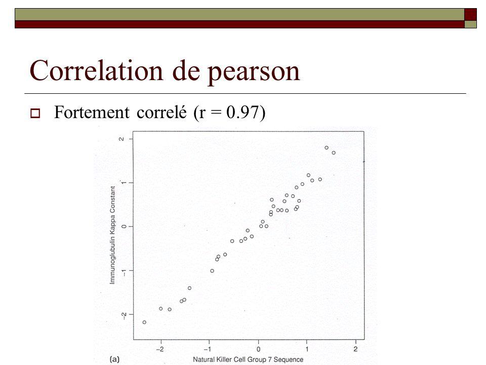 Correlation de pearson Fortement correlé (r = 0.97)