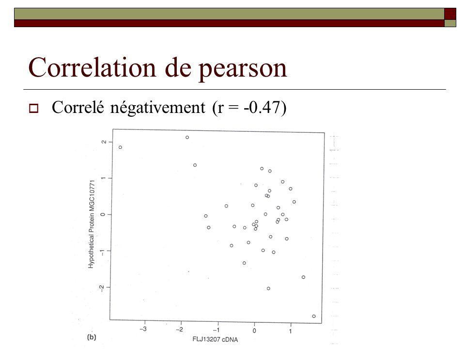 Correlation de pearson Correlé négativement (r = -0.47)