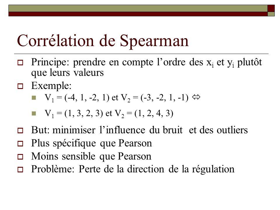Corrélation de Spearman Principe: prendre en compte lordre des x i et y i plutôt que leurs valeurs Exemple: V 1 = (-4, 1, -2, 1) et V 2 = (-3, -2, 1,