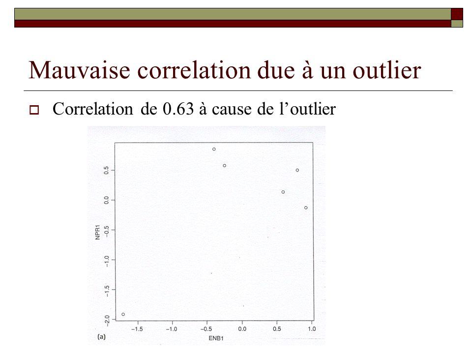 Mauvaise correlation due à un outlier Correlation de 0.63 à cause de loutlier