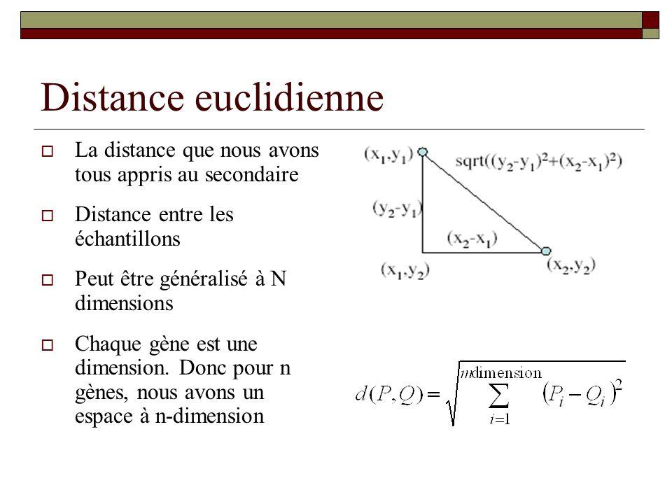 Distance euclidienne La distance que nous avons tous appris au secondaire Distance entre les échantillons Peut être généralisé à N dimensions Chaque g