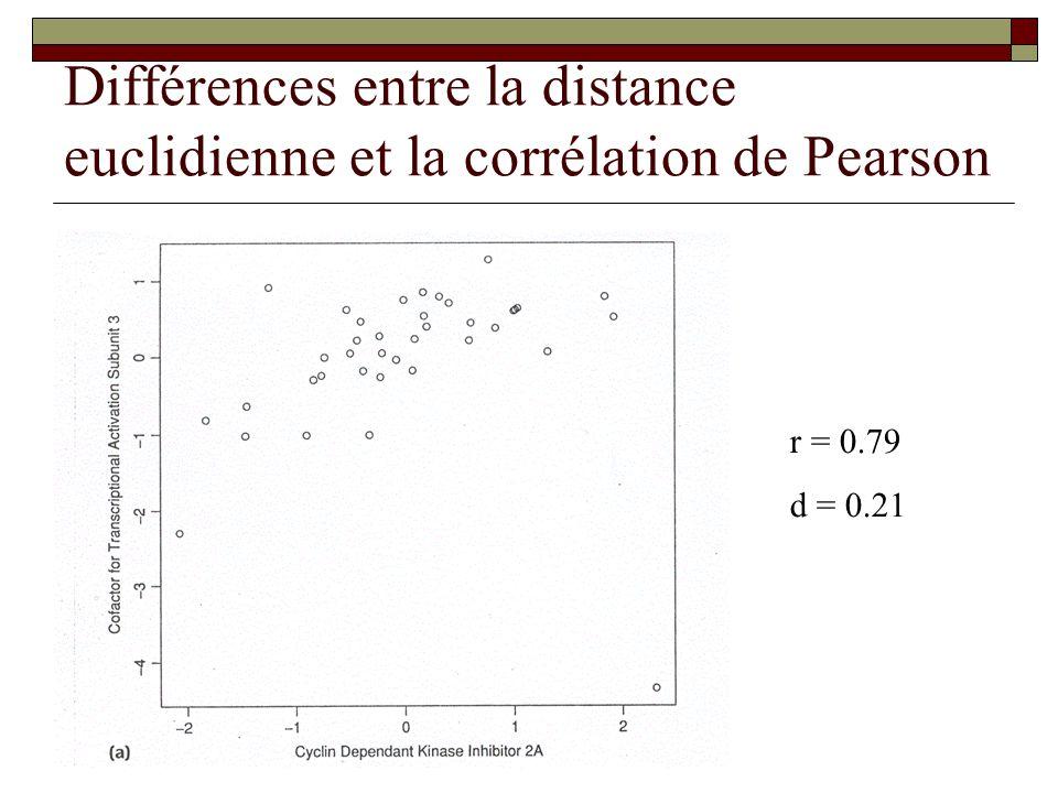 Différences entre la distance euclidienne et la corrélation de Pearson r = 0.79 d = 0.21
