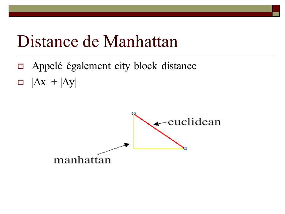 Distance de Manhattan Appelé également city block distance |x| + |y|