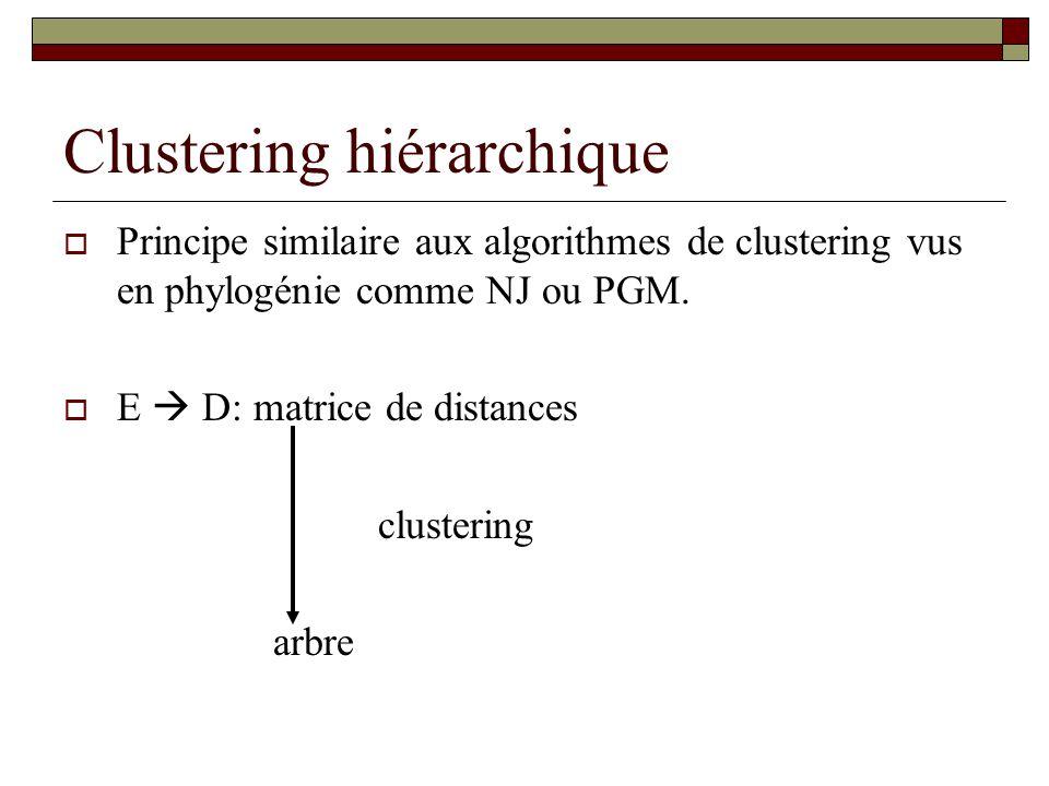 Clustering hiérarchique Principe similaire aux algorithmes de clustering vus en phylogénie comme NJ ou PGM. E D: matrice de distances clustering arbre