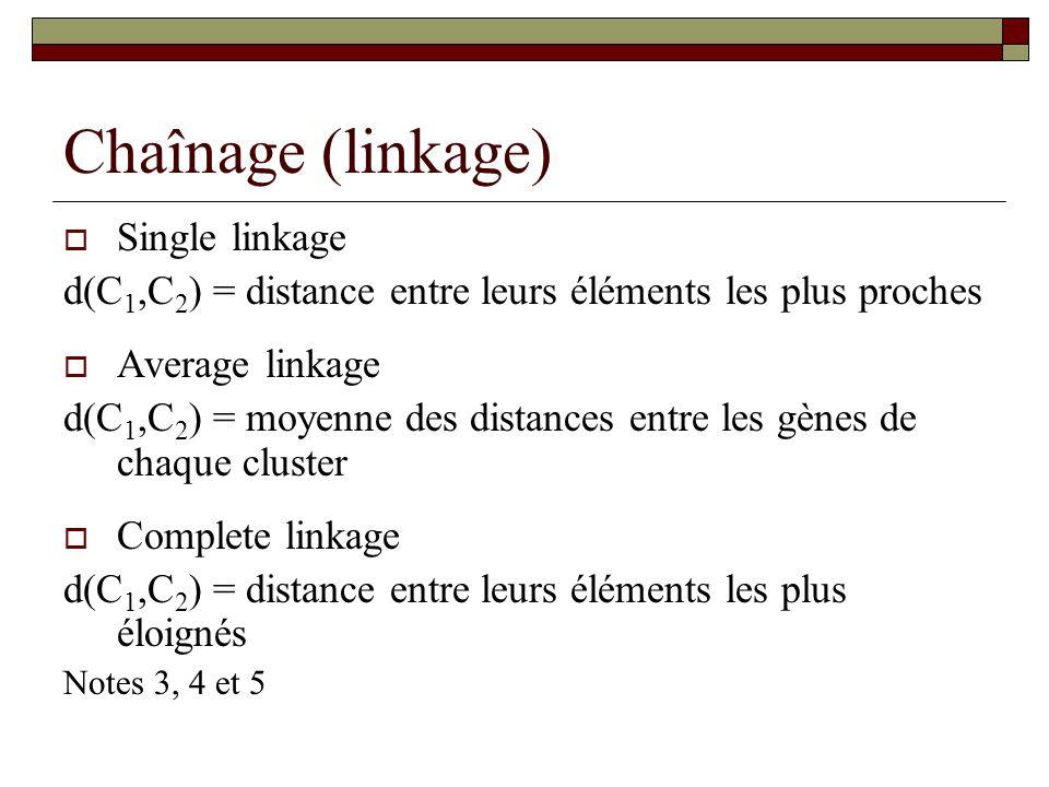 Chaînage (linkage) Single linkage d(C 1,C 2 ) = distance entre leurs éléments les plus proches Average linkage d(C 1,C 2 ) = moyenne des distances ent