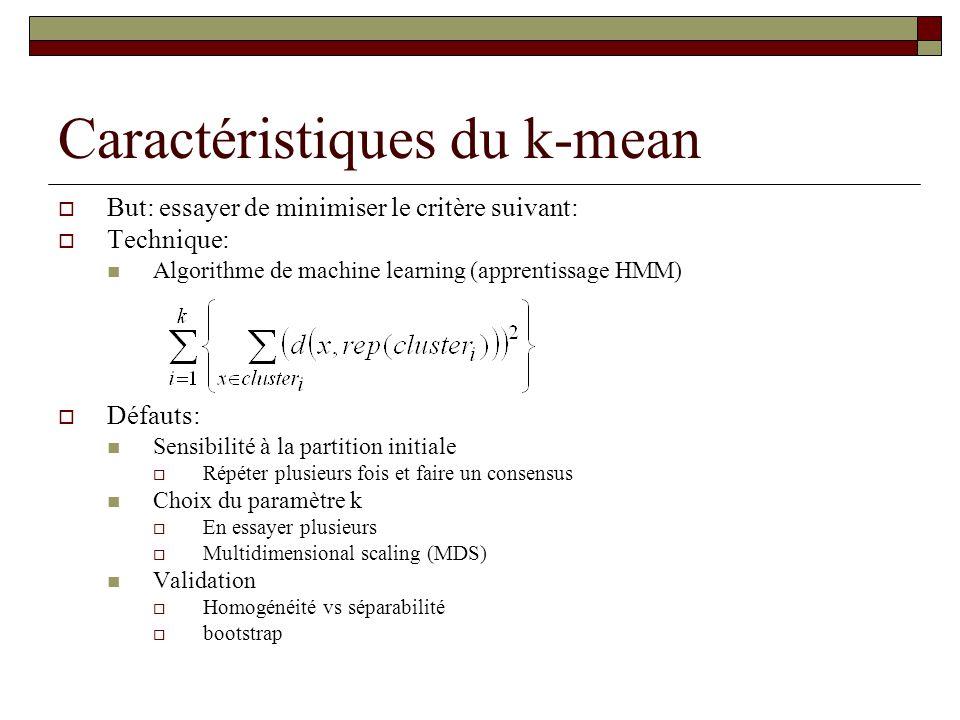 Caractéristiques du k-mean But: essayer de minimiser le critère suivant: Technique: Algorithme de machine learning (apprentissage HMM) Défauts: Sensib