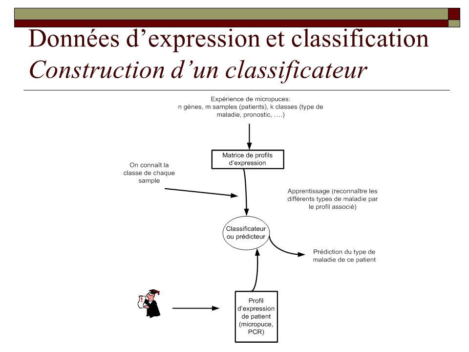 Données dexpression et classification Construction dun classificateur