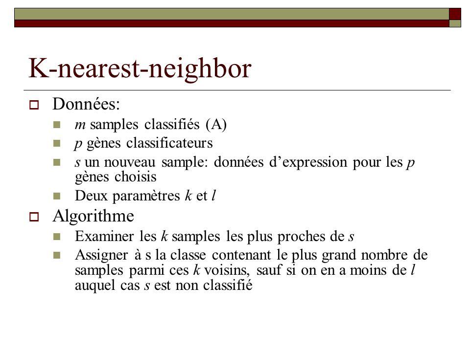 K-nearest-neighbor Données: m samples classifiés (A) p gènes classificateurs s un nouveau sample: données dexpression pour les p gènes choisis Deux pa