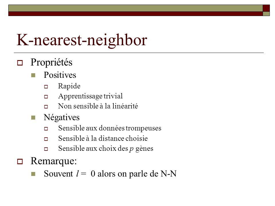 K-nearest-neighbor Propriétés Positives Rapide Apprentissage trivial Non sensible à la linéarité Négatives Sensible aux données trompeuses Sensible à
