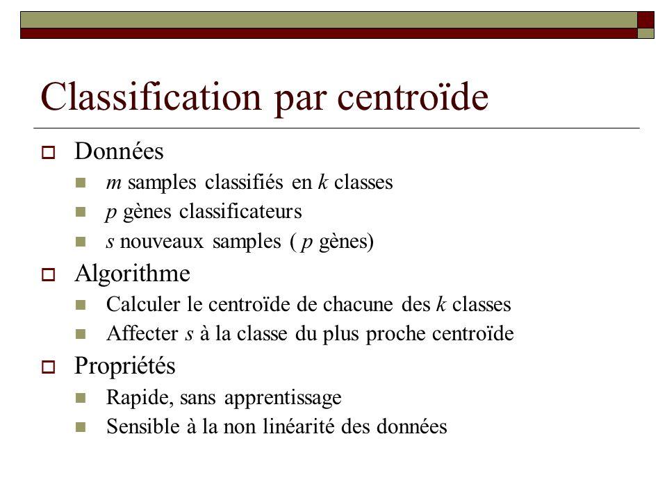 Classification par centroïde Données m samples classifiés en k classes p gènes classificateurs s nouveaux samples ( p gènes) Algorithme Calculer le ce