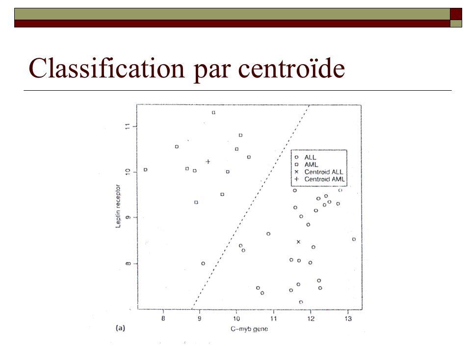 Classification par centroïde