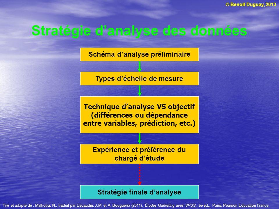 © Benoit Duguay, 2013 Stratégie danalyse des données Schéma danalyse préliminaire Types déchelle de mesure Technique danalyse VS objectif (différences