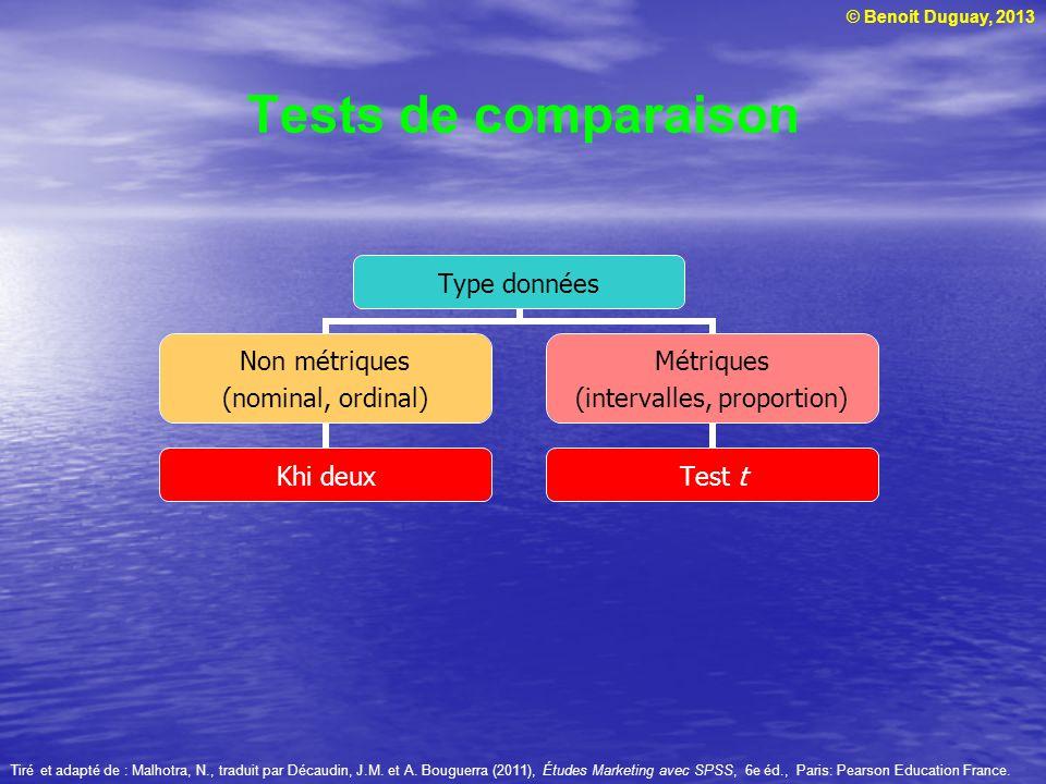 © Benoit Duguay, 2013 Tests de comparaison Tiré et adapté de : Malhotra, N., traduit par Décaudin, J.M. et A. Bouguerra (2011), Études Marketing avec