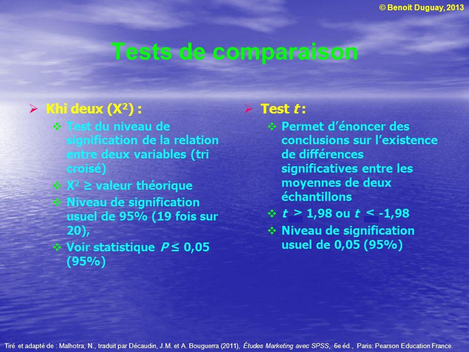 © Benoit Duguay, 2013 Tests de comparaison Khi deux (X 2 ) : Test du niveau de signification de la relation entre deux variables (tri croisé) X 2 vale