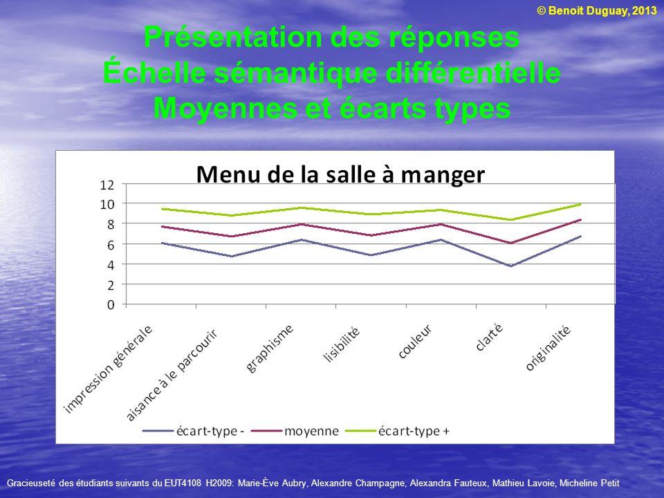 © Benoit Duguay, 2013 Présentation des réponses Échelle sémantique différentielle Moyennes et écarts types Gracieuseté des étudiants suivants du EUT41