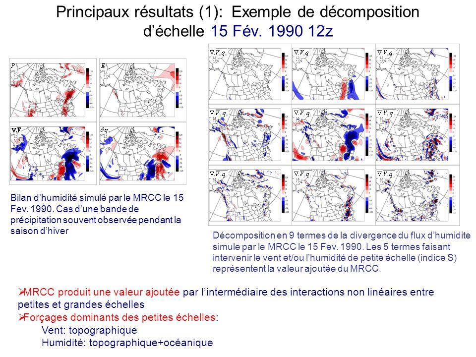 Principaux résultats (1): Exemple de décomposition déchelle 15 Fév. 1990 12z Bilan dhumidité simulé par le MRCC le 15 Fev. 1990. Cas dune bande de pré