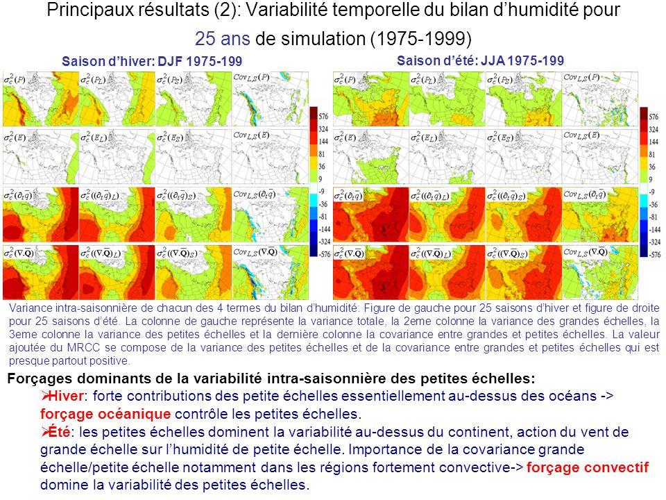 Principaux résultats (2): Variabilité temporelle du bilan dhumidité pour 25 ans de simulation (1975-1999) Saison dhiver: DJF 1975-199 Saison dété: JJA