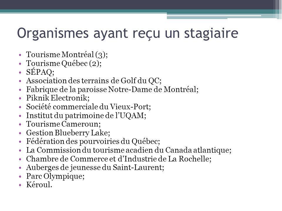 Organismes ayant reçu un stagiaire Tourisme Montréal (3); Tourisme Québec (2); SÉPAQ; Association des terrains de Golf du QC; Fabrique de la paroisse