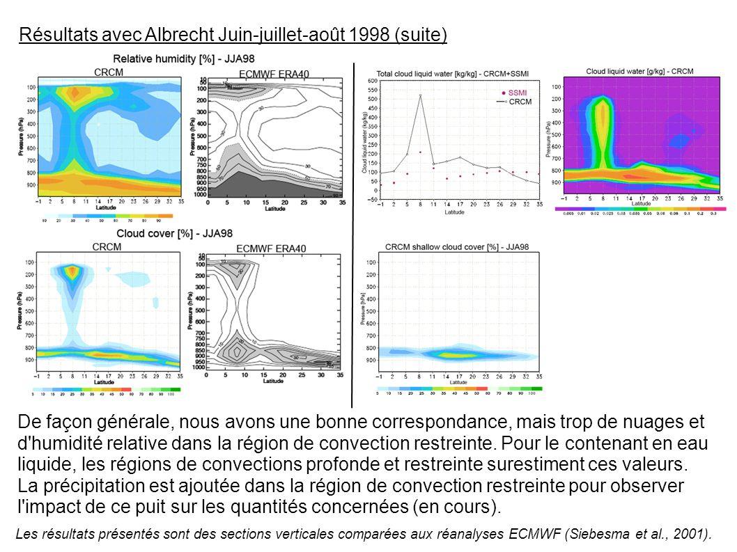 Résultats avec Albrecht Juin-juillet-août 1998 (suite) Les résultats présentés sont des sections verticales comparées aux réanalyses ECMWF (Siebesma et al., 2001).