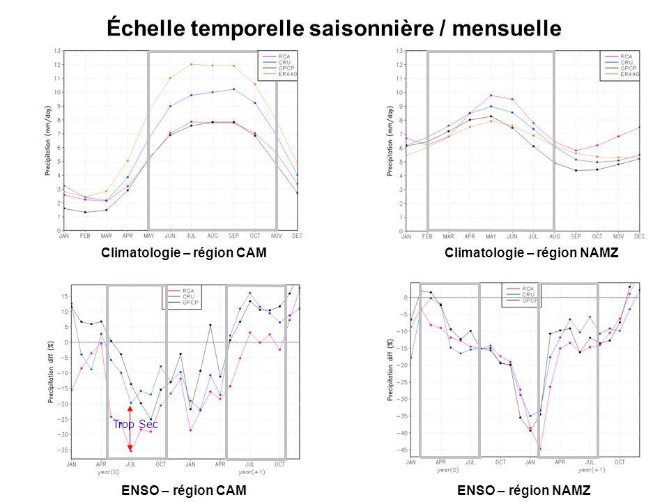Distribution des intensités – région CAM Cycle annuel - climatologie Distribution - climatologie Différence Niño - Niña El Niño vs.