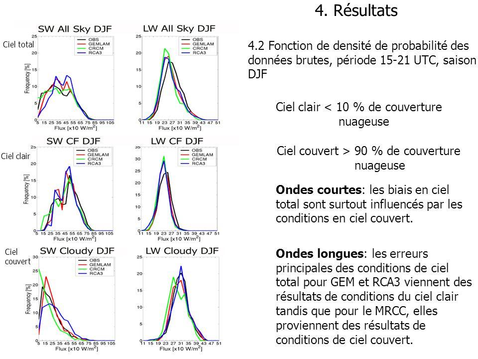 GEM-ERA40MRCC-ERA40RCA3-ERA40 SW LW Nuages 4.3 Différences entre les modèles et les réanalyses ERA40, DJF moyennes 2001, 2002 SW: GEM-LAM et MRCC bonnes concordances, RCA3 surestimation LW: Sous-estimations pour tous les modèles CN: Sous-estimations pour tous les modèles (W/m2) (%)