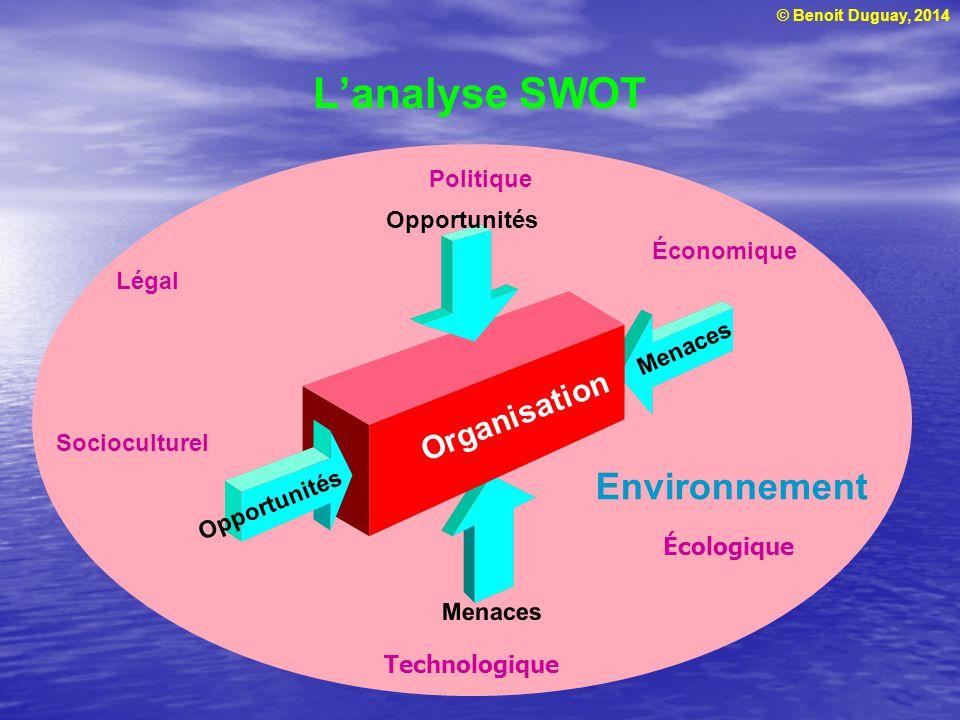© Benoit Duguay, 2014 Lanalyse SWOT Environnement Économique Socioculturel Légal Politique Technologique Écologique Organisation Opportunités Menaces