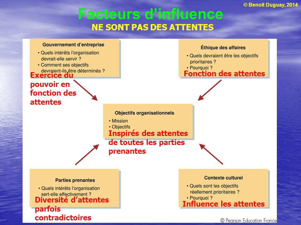 © Benoit Duguay, 2014 Facteurs dinfluence NE SONT PAS DES ATTENTES Fonction des attentes Inspirés des attentes de toutes les parties prenantes Influen