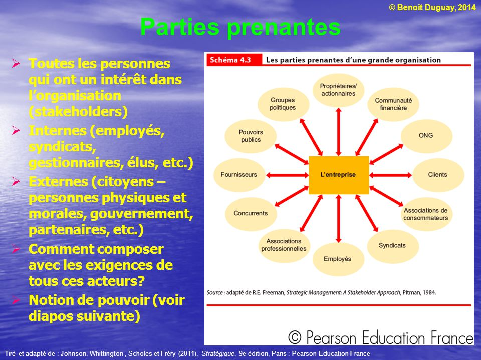 © Benoit Duguay, 2014 Parties prenantes Toutes les personnes qui ont un intérêt dans lorganisation (stakeholders) Internes (employés, syndicats, gesti