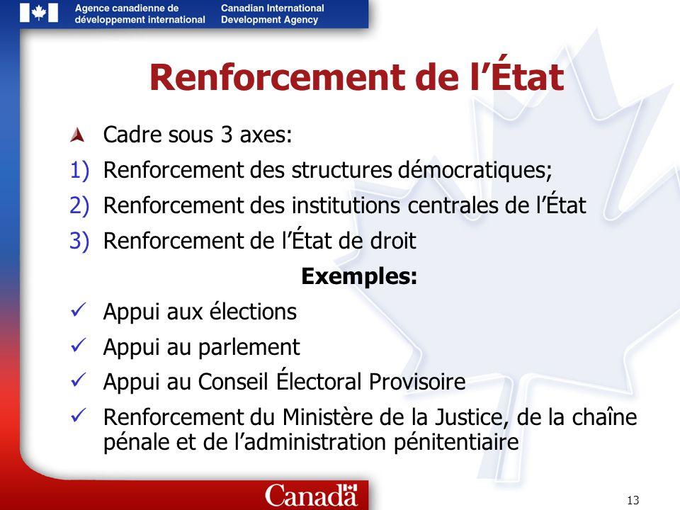 13 Renforcement de lÉtat Cadre sous 3 axes: 1)Renforcement des structures démocratiques; 2)Renforcement des institutions centrales de lÉtat 3)Renforce